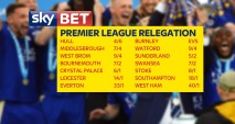 Countdown to Kick-Off: Team-by-Team Preview (Relegation Battle)